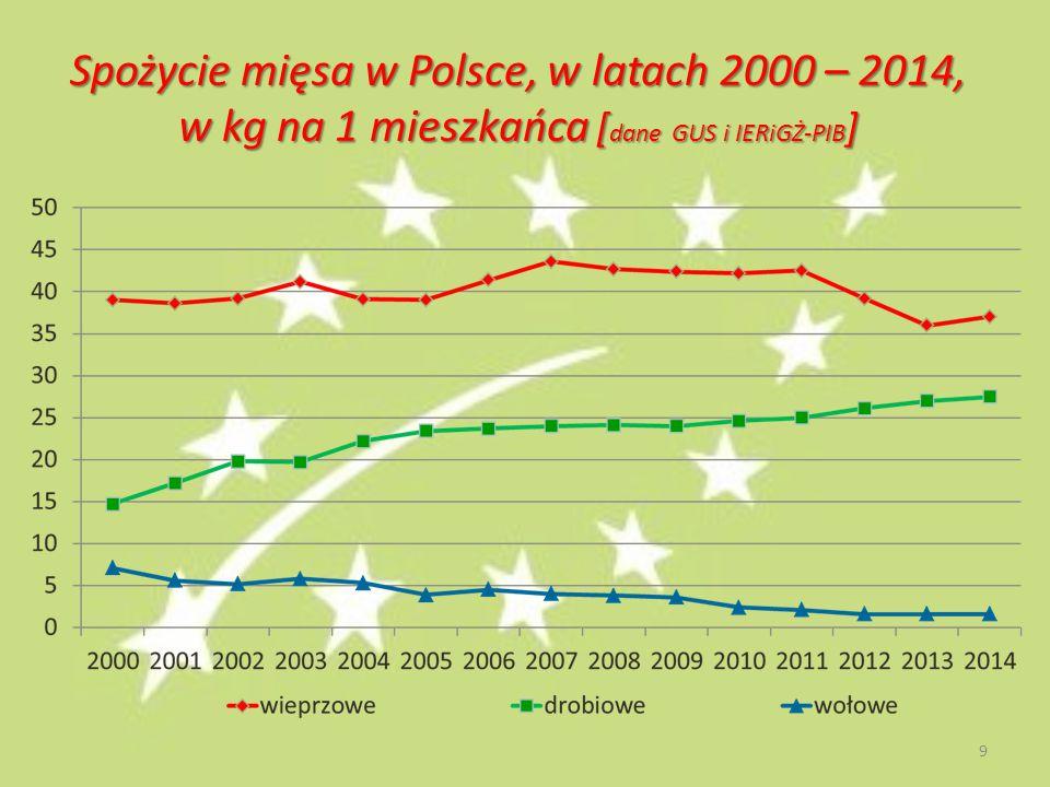 Spożycie mięsa w Polsce, w latach 2000 – 2014, w kg na 1 mieszkańca [dane GUS i IERiGŻ-PIB]
